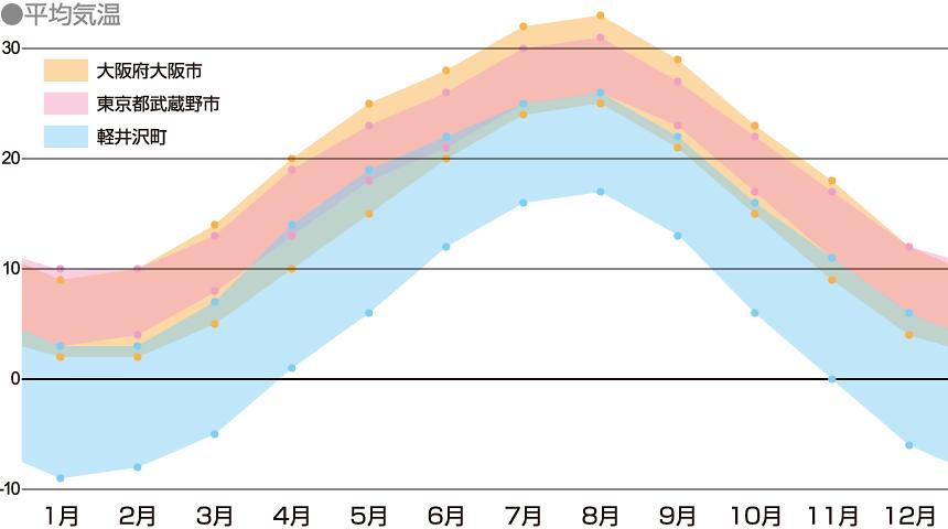 軽井沢町の年間気温を表したグラフ