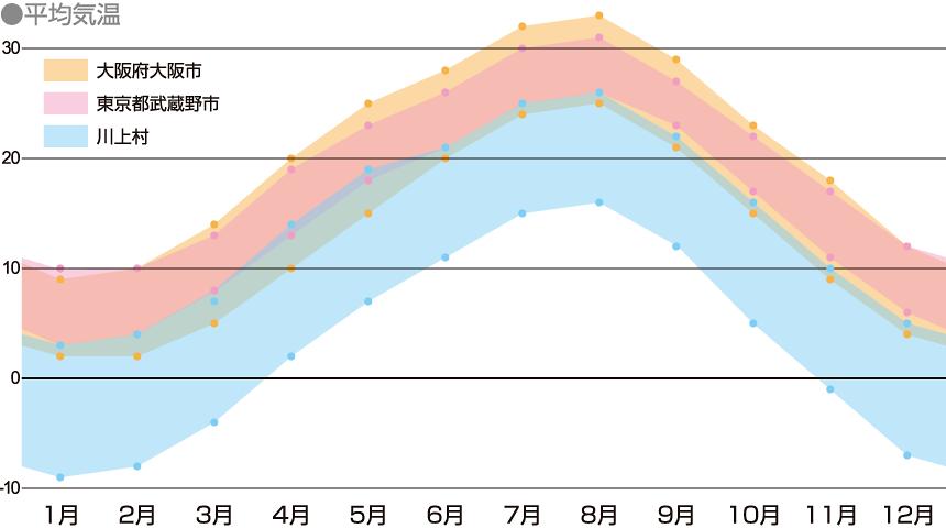 川上村の年間気温を表したグラフ