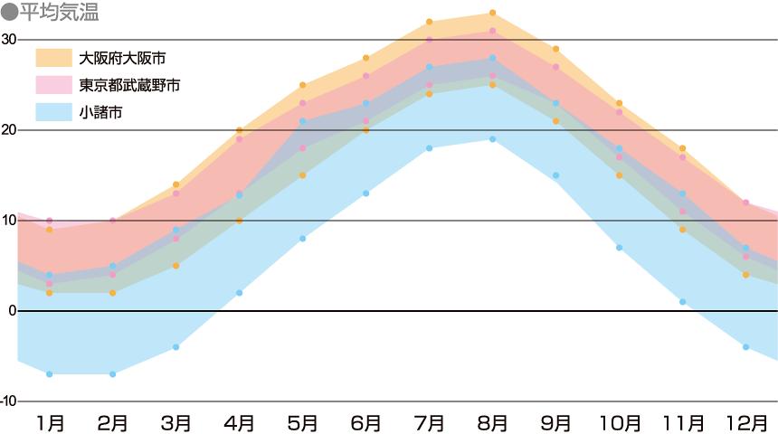 小諸市の年間気温を表したグラフ