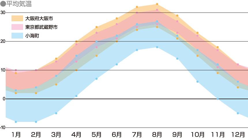小海町の年間気温を表したグラフ
