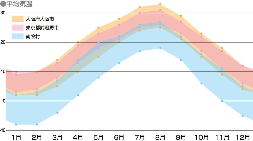南牧村の年間気温を表したグラフ