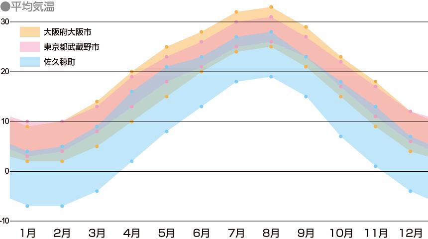 佐久穂町の年間気温を表したグラフ