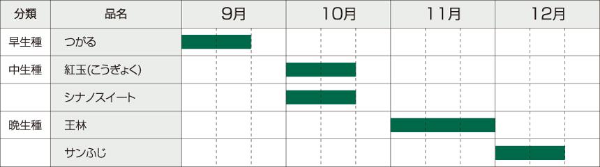 りんごの収穫時期を表したグラフ